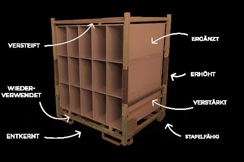 Abbildung eines Ladungsträgers